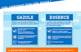 Infographie carburant